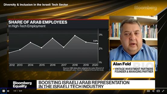 Alan Feld on Bloomberg TV