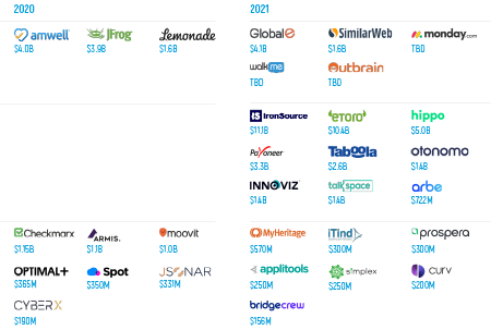 VC-Backed Israeli Exits Summary – After a Strong 2020 for Exits, Will 2021 Top It?